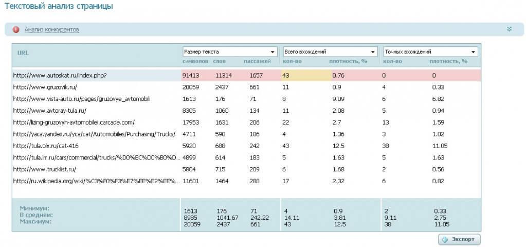 Анализ текстов на страницах конкурентов в Rookee